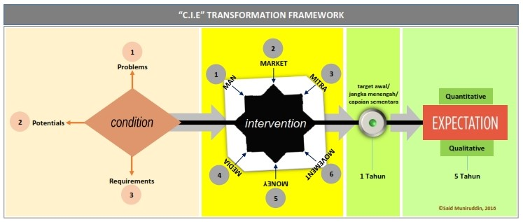 """C.I.E Transformation Framework"" (Said Muniruddin, 2016)"
